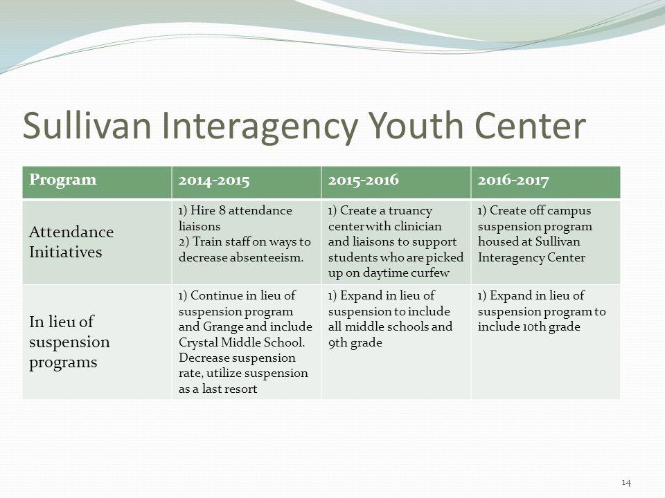 Sullivan Interagency Youth Center Program2014-20152015-20162016-2017 Attendance Initiatives 1) Hire 8 attendance liaisons 2) Train staff on ways to de