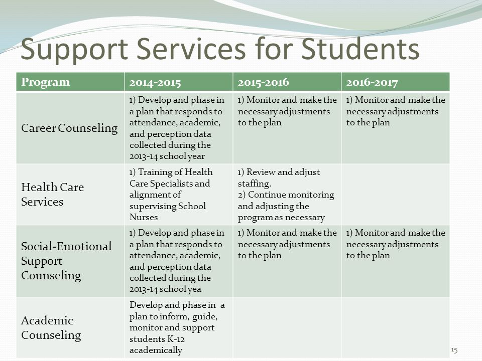 Support Services for Students Program2014-20152015-20162016-2017 Career Counseling 1) Develop and phase in a plan that responds to attendance, academi