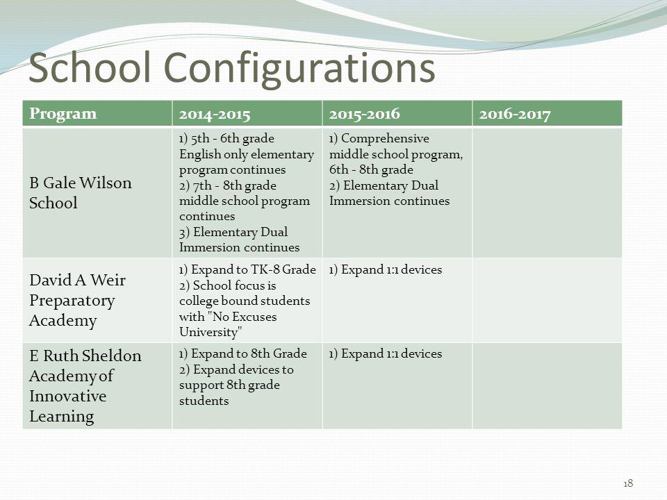 School Configurations Program2014-20152015-20162016-2017 B Gale Wilson School 1) 5th - 6th grade English only elementary program continues 2) 7th - 8t