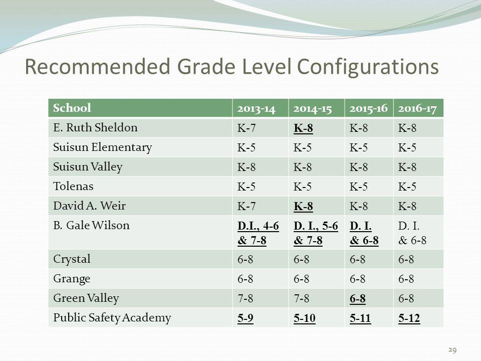 Recommended Grade Level Configurations School2013-142014-152015-162016-17 E. Ruth Sheldon K-7K-8 Suisun Elementary K-5 Suisun Valley K-8 Tolenas K-5 D