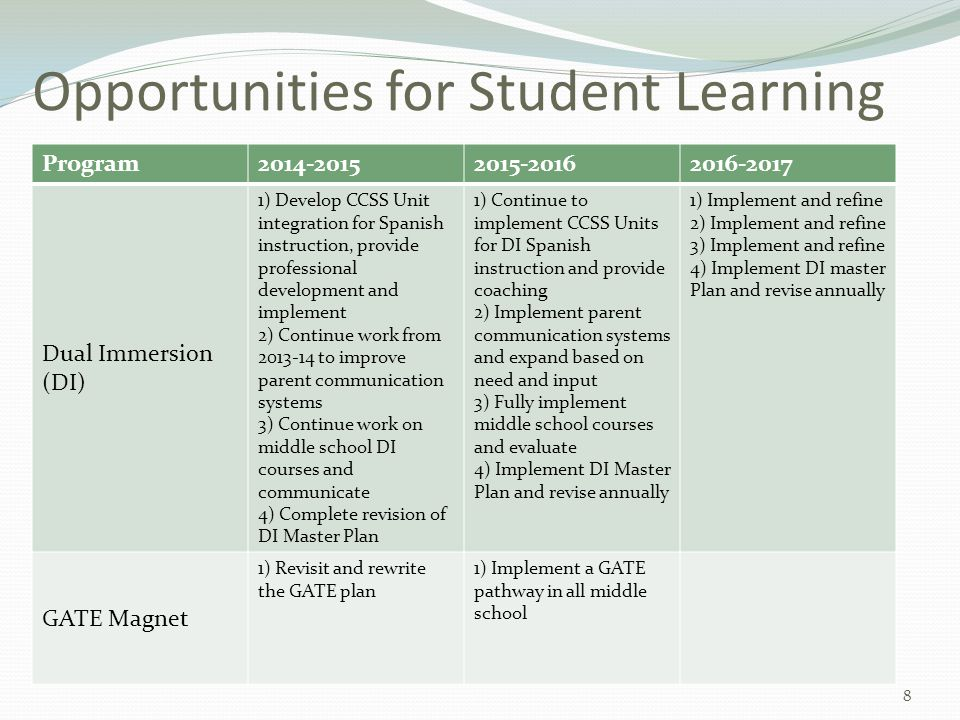 Opportunities for Student Learning Program2014-20152015-20162016-2017 Dual Immersion (DI) 1) Develop CCSS Unit integration for Spanish instruction, pr