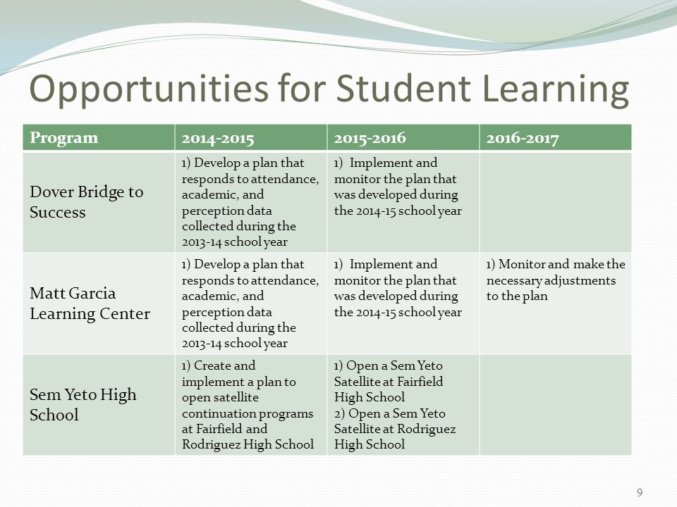 Opportunities for Student Learning Program2014-20152015-20162016-2017 Dover Bridge to Success 1) Develop a plan that responds to attendance, academic, and perception data collected during the 2013-14 school year 1) Implement and monitor the plan that was developed during the 2014-15 school year Matt Garcia Learning Center 1) Develop a plan that responds to attendance, academic, and perception data collected during the 2013-14 school year 1) Implement and monitor the plan that was developed during the 2014-15 school year 1) Monitor and make the necessary adjustments to the plan Sem Yeto High School 1) Create and implement a plan to open satellite continuation programs at Fairfield and Rodriguez High School 1) Open a Sem Yeto Satellite at Fairfield High School 2) Open a Sem Yeto Satellite at Rodriguez High School 9