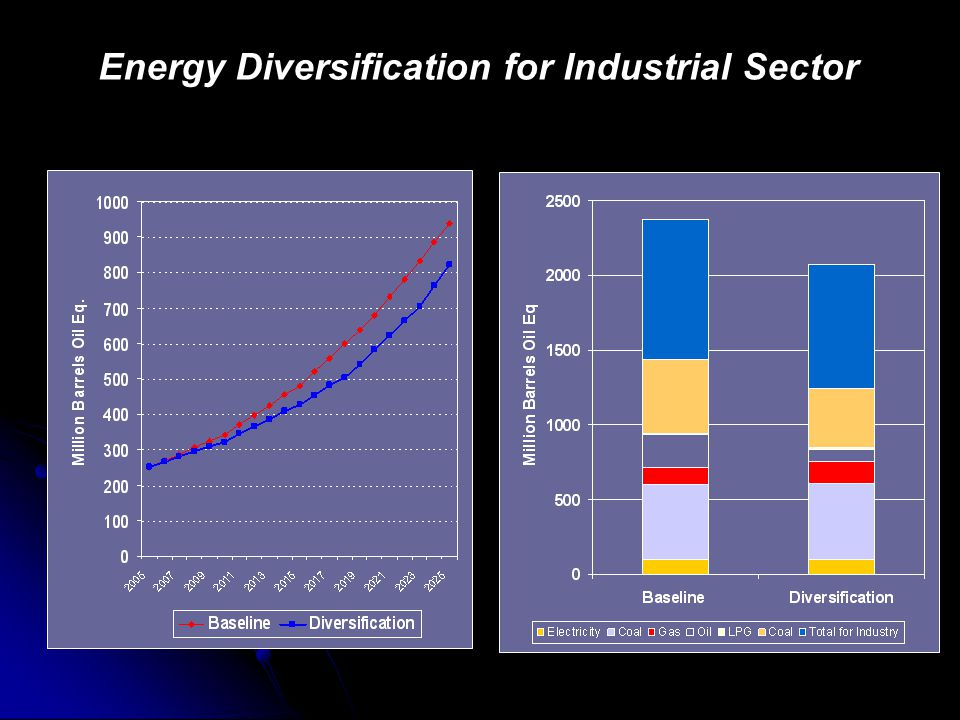 Energy Diversification for Industrial Sector
