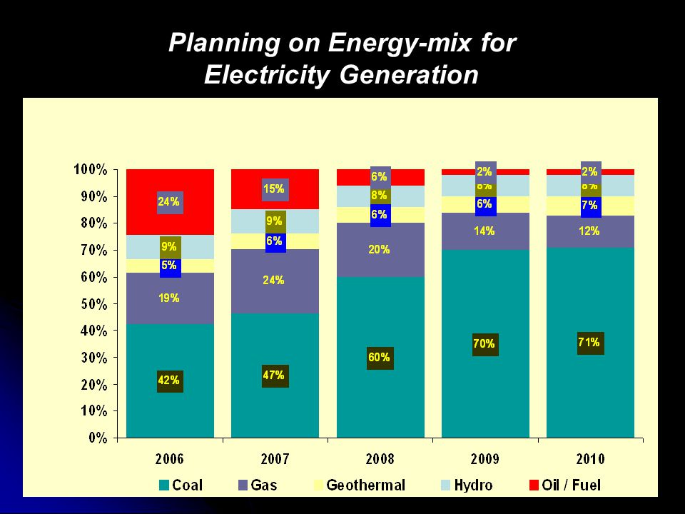 Planning on Energy-mix for Electricity Generation