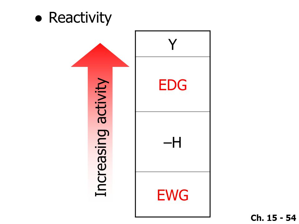Ch. 15 - 54 Y EDG –H EWG Increasing activity ●Reactivity