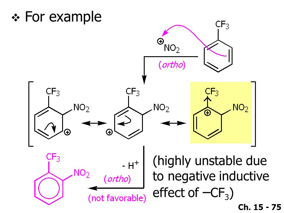 Ch. 15 - 75  For example (highly unstable due to negative inductive effect of – CF 3 )