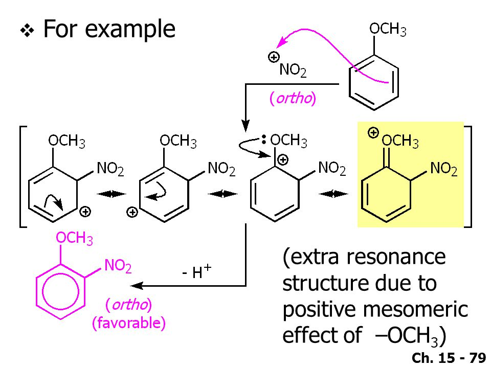Ch. 15 - 79  For example (extra resonance structure due to positive mesomeric effect of –OCH 3 )
