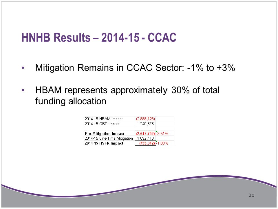 HNHB Results – 2014-15 - CCAC Mitigation Remains in CCAC Sector: -1% to +3% HBAM represents approximately 30% of total funding allocation 20