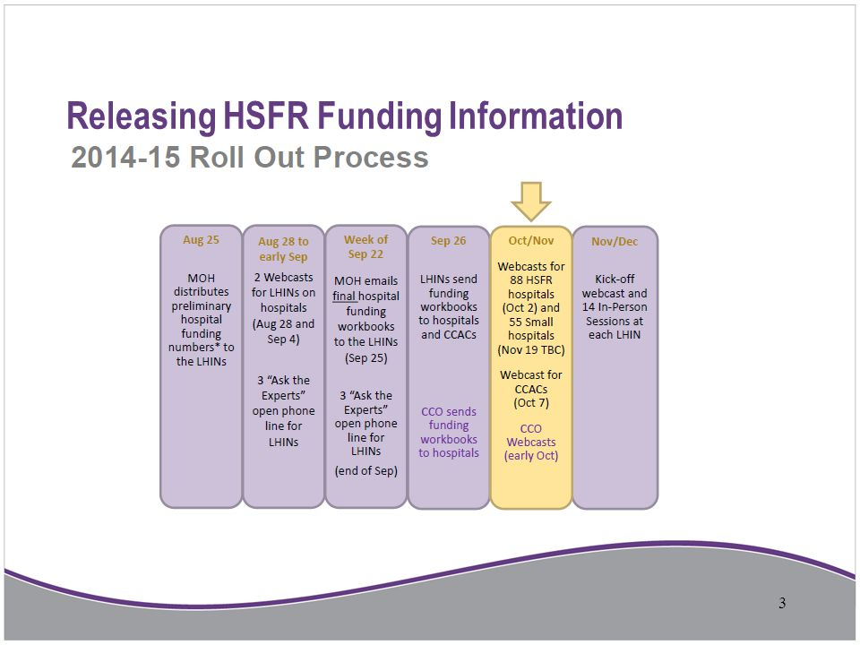 What is HBAM.HBAM is an evidenced-based, health-based funding formula.