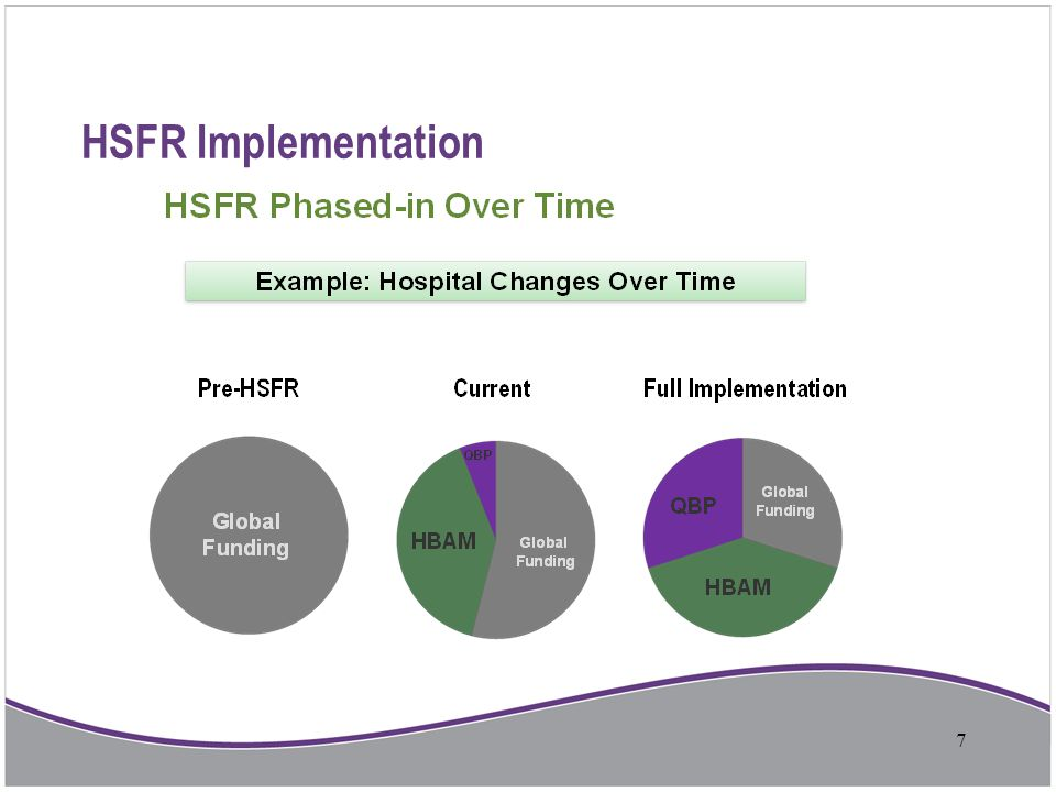 HSFR Implementation 7