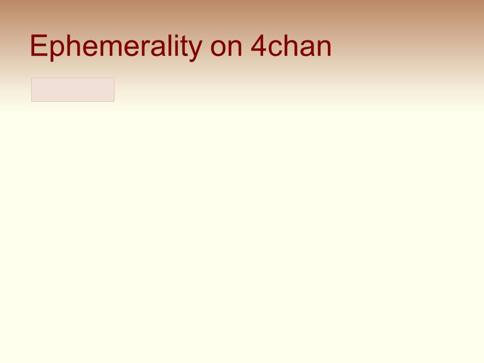 Ephemerality on 4chan