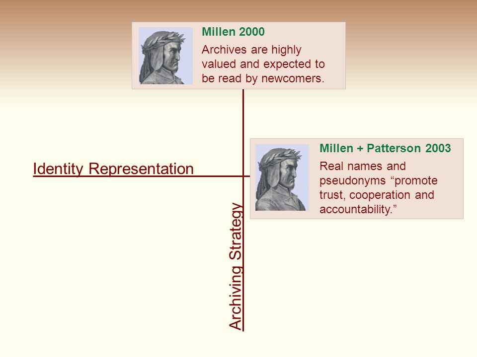 Identity Representation Archiving Strategy Millen 2000 Archives are highly valued and expected to be read by newcomers. Millen + Patterson 2003 Real n