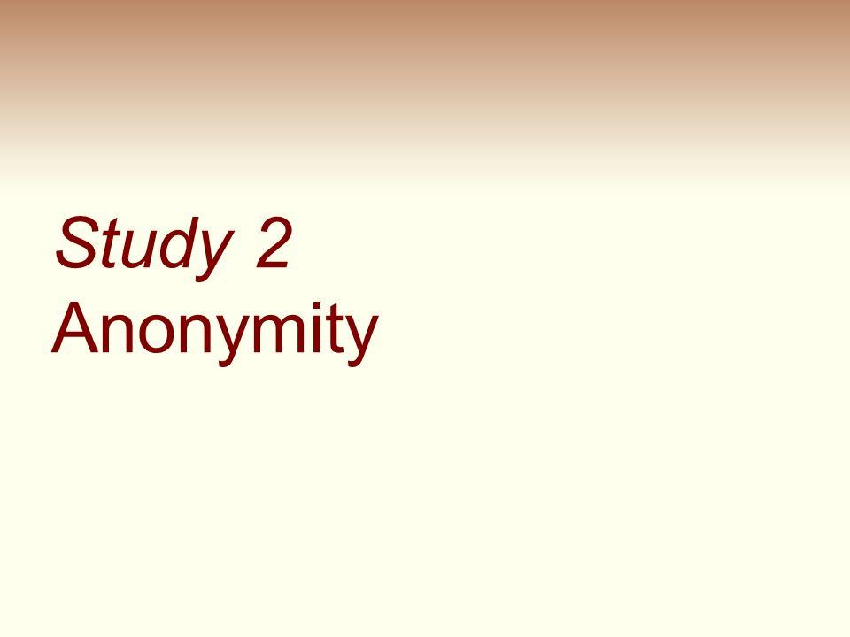 Study 2 Anonymity