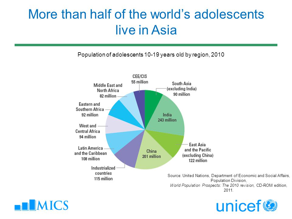 More than half of the world's adolescents live in Asia Population of adolescents 10-19 years old by region, 2010 Source: United Nations, Department of