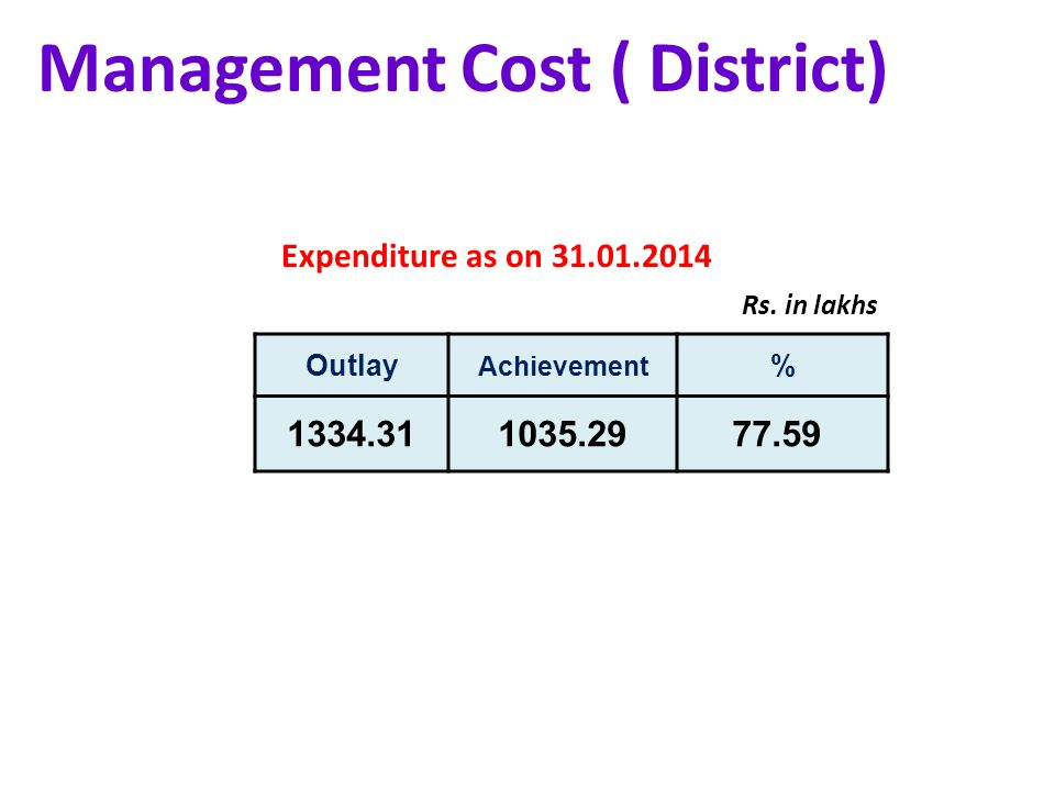 Management Cost ( District) Outlay Achievement % Rs.