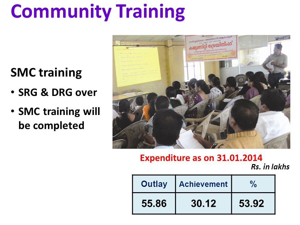 Community Training Outlay Achievement % Rs.