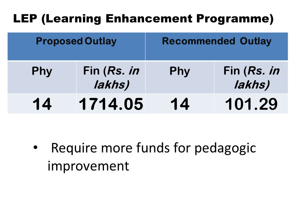 LEP (Learning Enhancement Programme) Proposed OutlayRecommended Outlay PhyFin ( Rs.