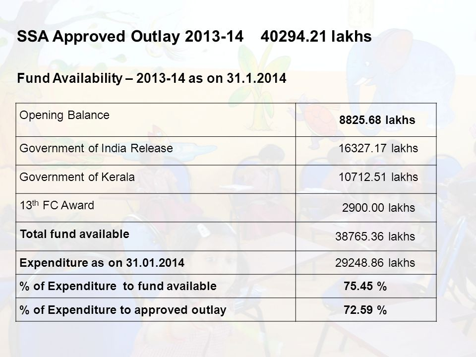 Opening Balance lakhs Government of India Release lakhs Government of Kerala lakhs 13 th FC Award lakhs Total fund available lakhs Expenditure as on lakhs % of Expenditure to fund available75.45 % % of Expenditure to approved outlay72.59 % Fund Availability – as on SSA Approved Outlay lakhs