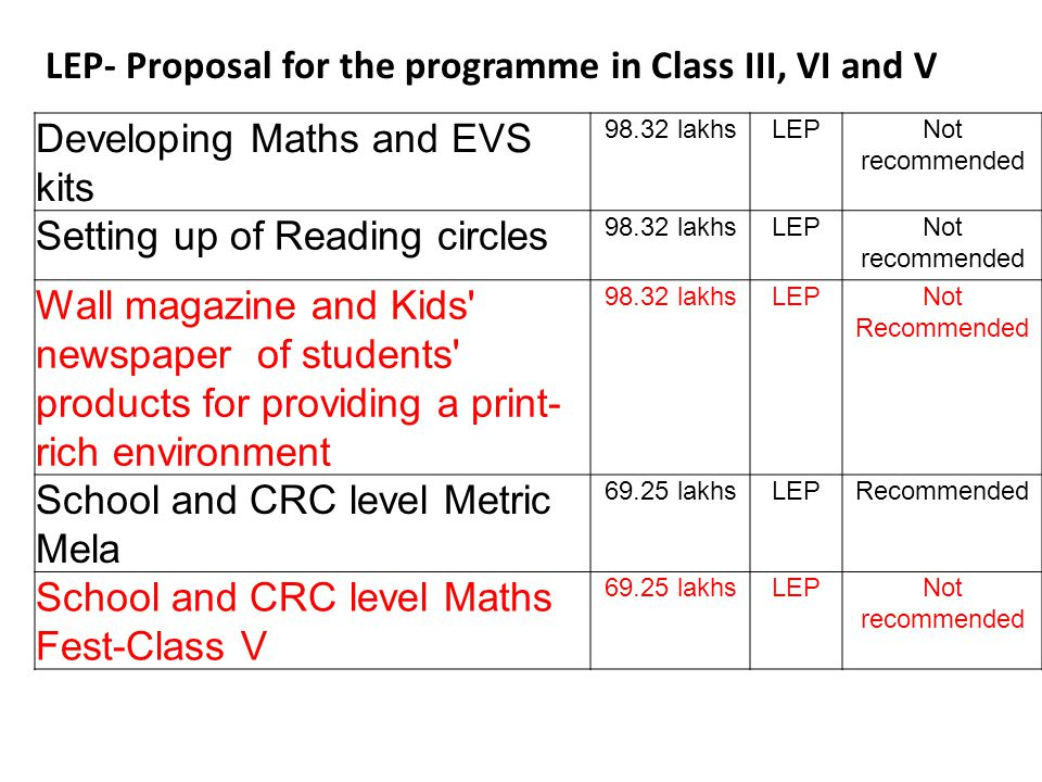 LEP- Proposal for the programme in Class III, VI and V Developing Maths and EVS kits lakhsLEPNot recommended Setting up of Reading circles lakhsLEPNot recommended Wall magazine and Kids newspaper of students products for providing a print- rich environment lakhsLEPNot Recommended School and CRC level Metric Mela lakhsLEPRecommended School and CRC level Maths Fest-Class V lakhsLEPNot recommended