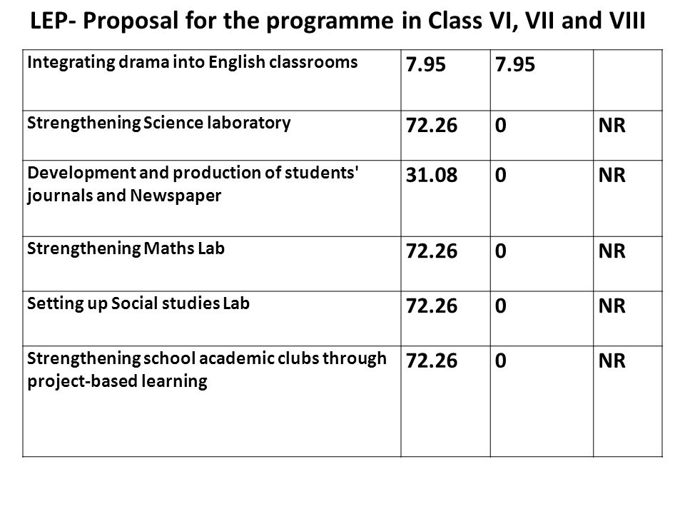 LEP- Proposal for the programme in Class VI, VII and VIII Integrating drama into English classrooms 7.95 Strengthening Science laboratory NR Development and production of students journals and Newspaper NR Strengthening Maths Lab NR Setting up Social studies Lab NR Strengthening school academic clubs through project-based learning NR