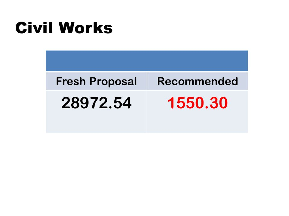 Civil Works Fresh ProposalRecommended