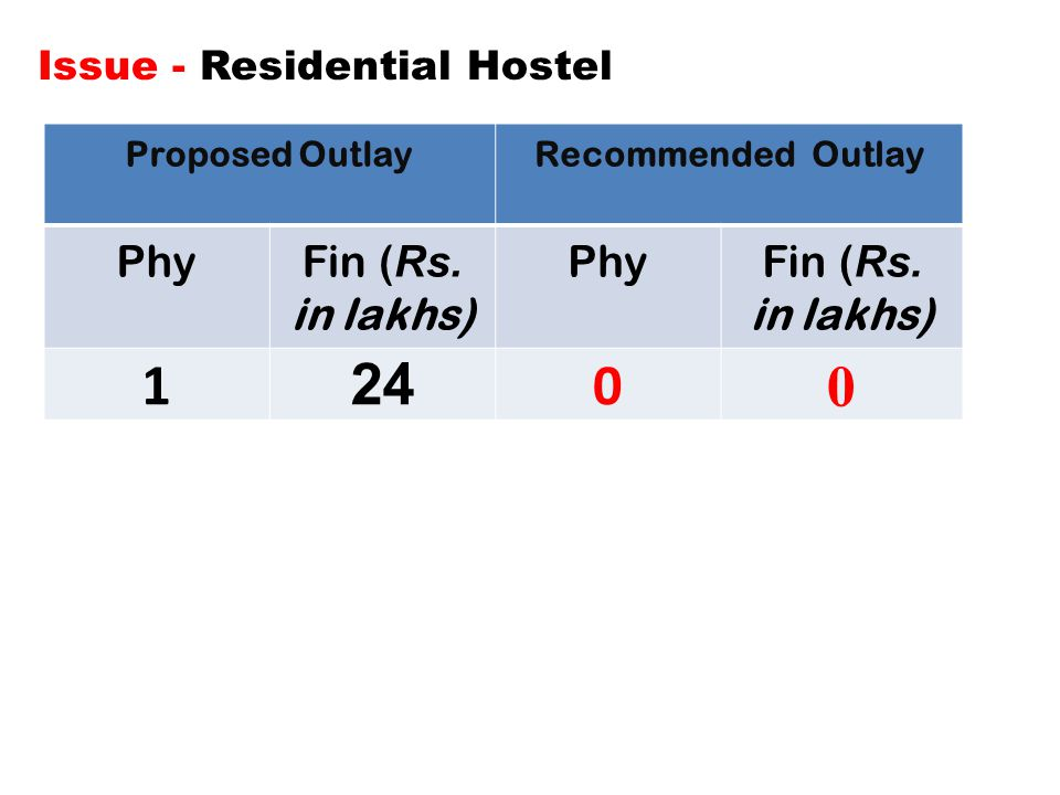 Issue - Residential Hostel Proposed OutlayRecommended Outlay PhyFin ( Rs.