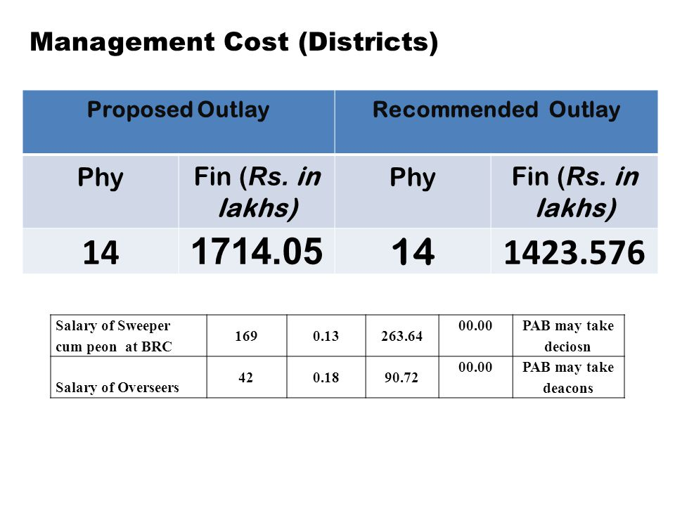 Management Cost (Districts) Proposed OutlayRecommended Outlay PhyFin ( Rs.