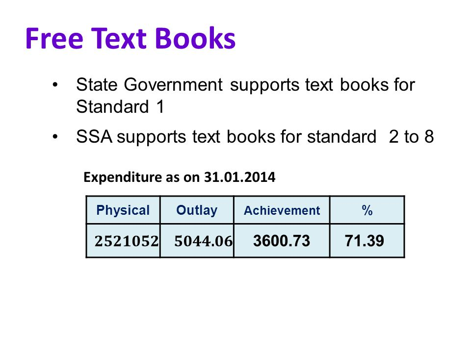 Free Text Books PhysicalOutlay Achievement % Rs.