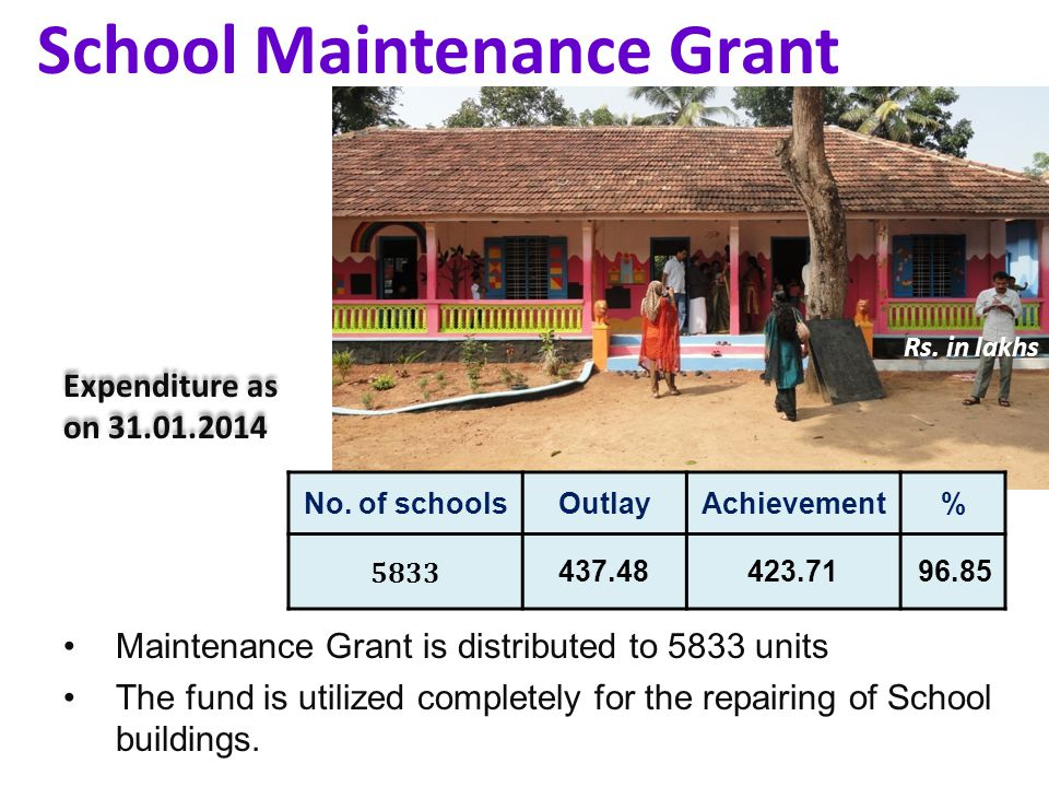 School Maintenance Grant No. of schoolsOutlayAchievement% Rs.