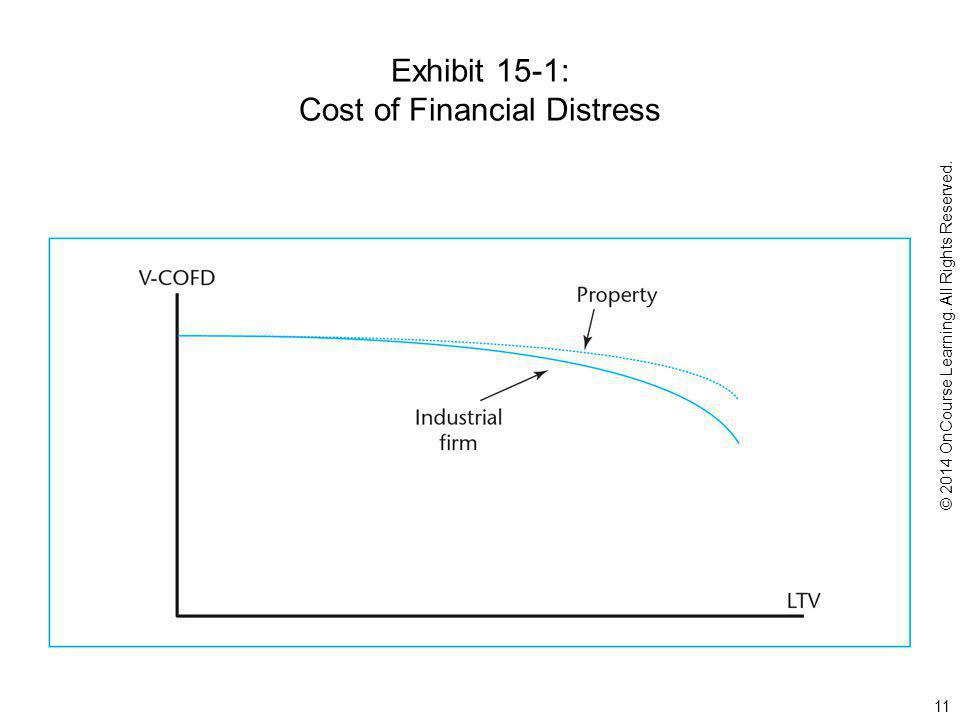Exhibit 15-1: Cost of Financial Distress © 2014 OnCourse Learning. All Rights Reserved. 11