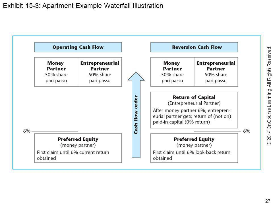 Exhibit 15-3: Apartment Example Waterfall Illustration 27 © 2014 OnCourse Learning.