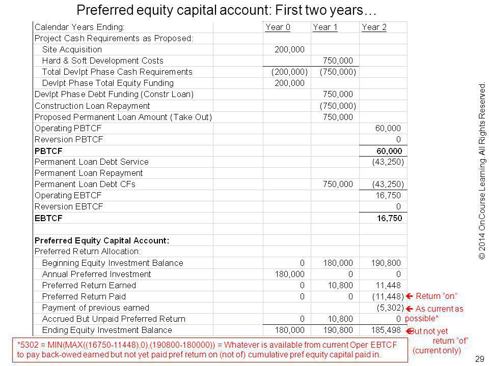 Preferred equity capital account: First two years…  Return on  But not yet return of (current only)  As current as possible* *5302 = MIN(MAX((16750-11448),0),(190800-180000)) = Whatever is available from current Oper EBTCF to pay back-owed earned but not yet paid pref return on (not of) cumulative pref equity capital paid in.