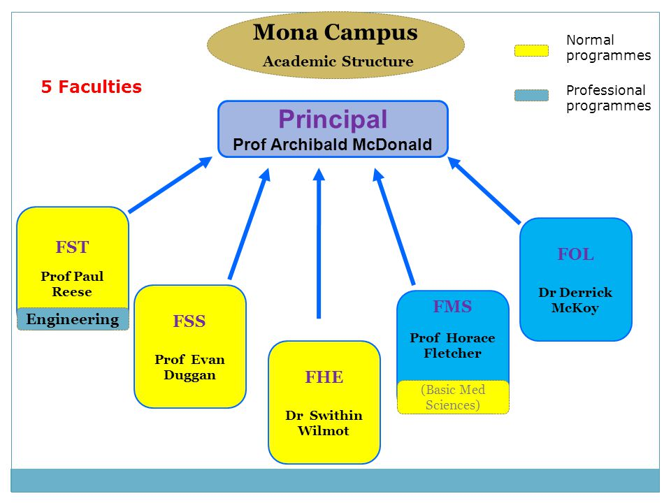 Mona Campus Academic Structure Principal Prof Archibald McDonald FST Prof Paul Reese 5 Faculties FSS Prof Evan Duggan FHE Dr Swithin Wilmot FMS Prof H