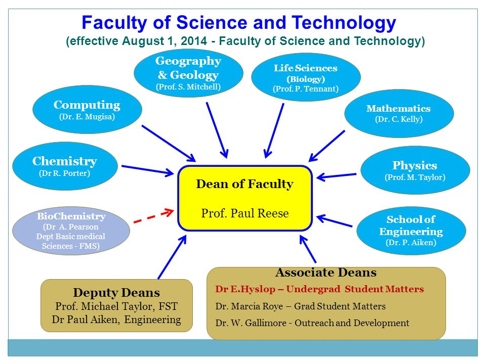 Faculty of Science and Technology (effective August 1, 2014 - Faculty of Science and Technology) Dean of Faculty Prof. Paul Reese Associate Deans Dr E