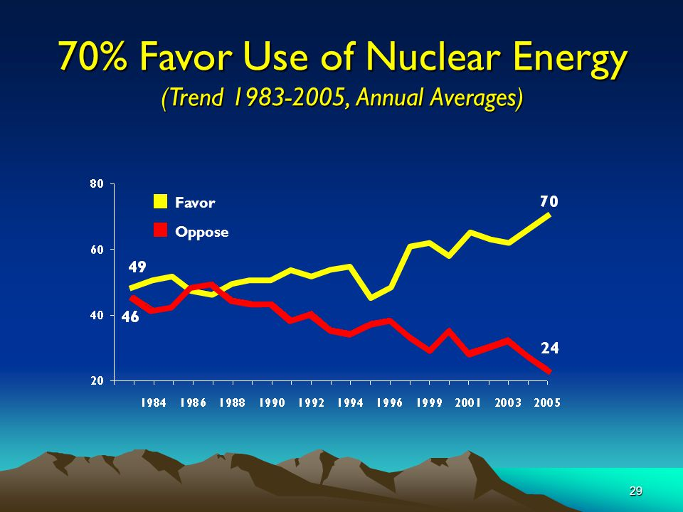 29 70% Favor Use of Nuclear Energy (Trend 1983-2005, Annual Averages) Oppose Favor