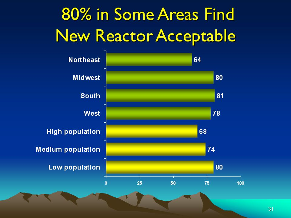 31 80% in Some Areas Find New Reactor Acceptable 80% in Some Areas Find New Reactor Acceptable