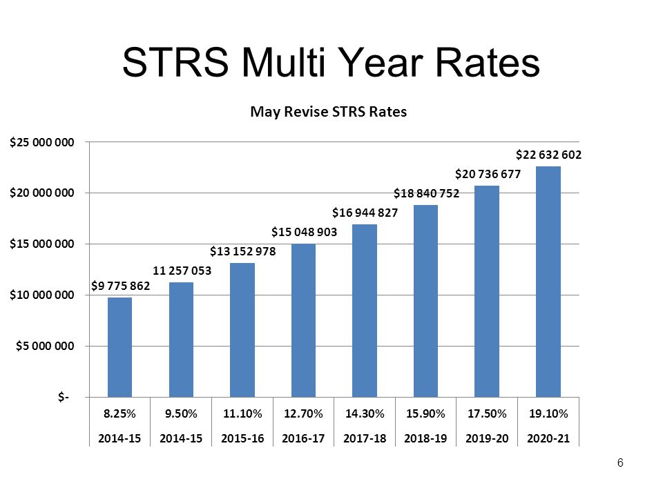 May Revision CalPERS contribution rates for the retiree program also scheduled to increase 7