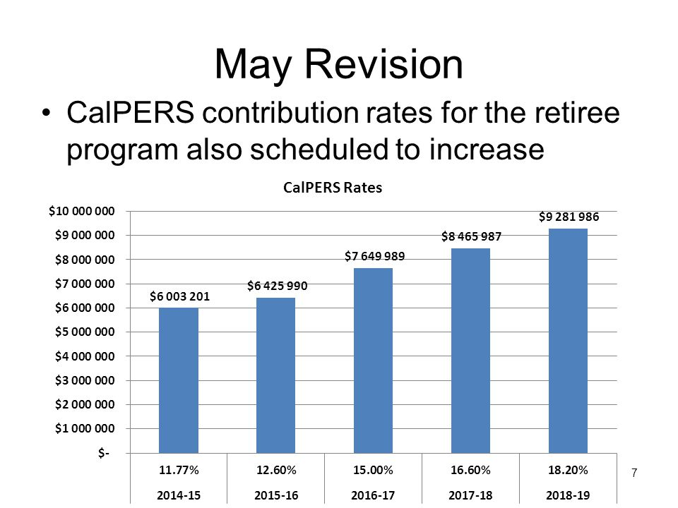May Revise Retirement System Increases 8 These rate increases will consume LCFF: 14% of new base funding in 2014-15 16% of new base funding in 2015-16 34% of new base funding in 2016-17 Cost Increase for Employer Contribution 2014-152015-162016-172017-182018-19 STRS $ 1,481,191 $ 1,895,925 PERS $ 225,420 $ 422,789 $ 1,223,998 $ 815,999 Increase over prior year $ 1,706,611 $ 2,318,714 $ 3,119,923 $ 2,711,924 Cumulative Increase $ 4,025,325 $ 7,145,248 $ 9,857,171 $ 12,569,095 These estimates do not reflect staffing or step and column adjustments
