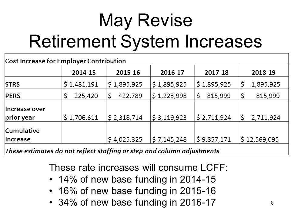 May Revise Retirement System Increases 8 These rate increases will consume LCFF: 14% of new base funding in 2014-15 16% of new base funding in 2015-16