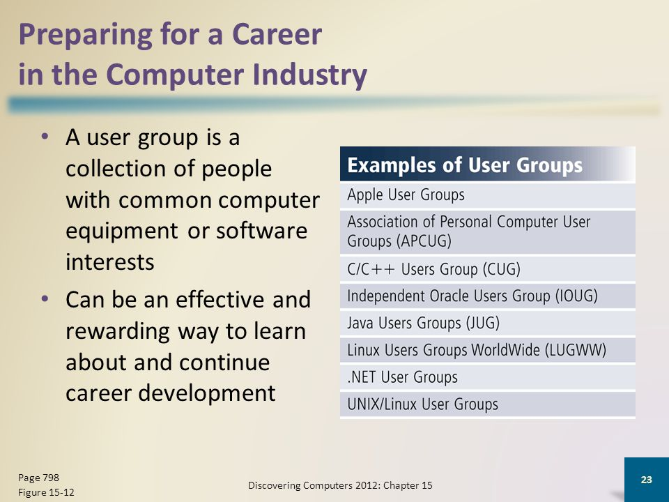 Preparing for a Career in the Computer Industry A user group is a collection of people with common computer equipment or software interests Can be an effective and rewarding way to learn about and continue career development Discovering Computers 2012: Chapter 15 23 Page 798 Figure 15-12