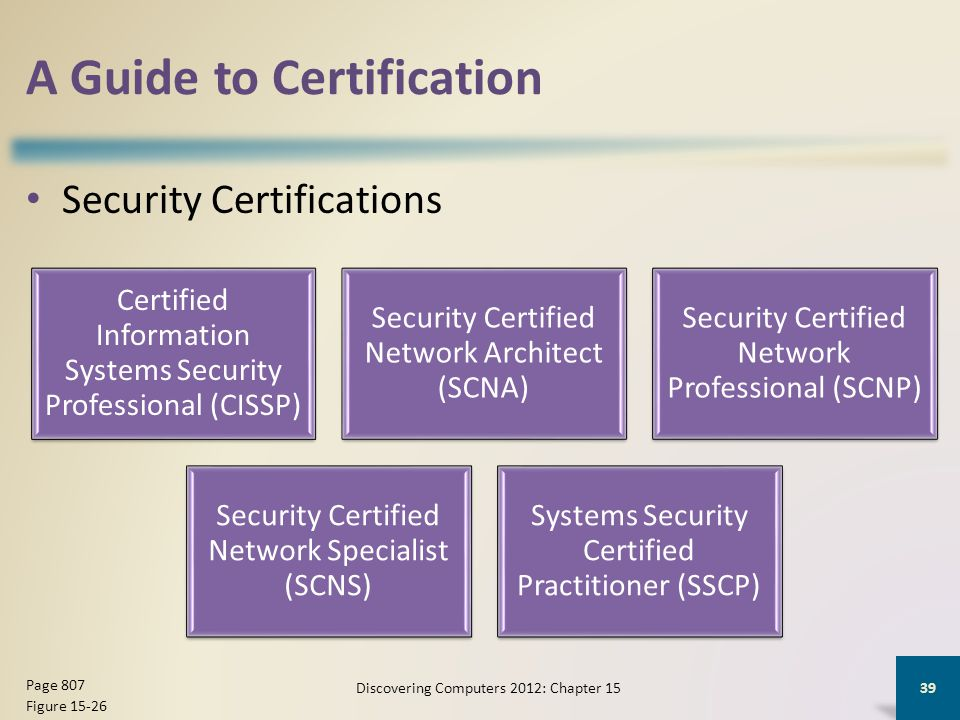 A Guide to Certification Security Certifications Discovering Computers 2012: Chapter 15 39 Page 807 Figure 15-26 Certified Information Systems Security Professional (CISSP) Security Certified Network Architect (SCNA) Security Certified Network Professional (SCNP) Security Certified Network Specialist (SCNS) Systems Security Certified Practitioner (SSCP)
