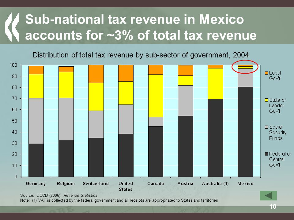 10 Sub-national tax revenue in Mexico accounts for ~3% of total tax revenue Distribution of total tax revenue by sub-sector of government, 2004 Source: OECD (2006), Revenue Statistics Note: (1) VAT is collected by the federal government and all receipts are appropriated to States and territories