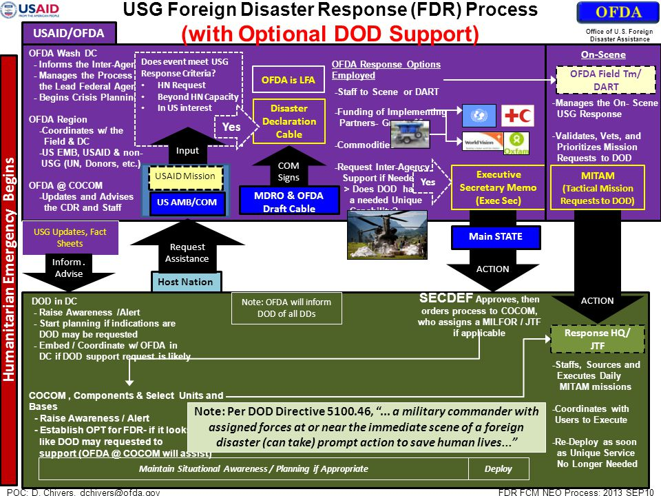Humanitarian Emergency Begins OFDA Wash DC - Informs the Inter-Agency - Manages the Process as the Lead Federal Agency - Begins Crisis Planning OFDA R