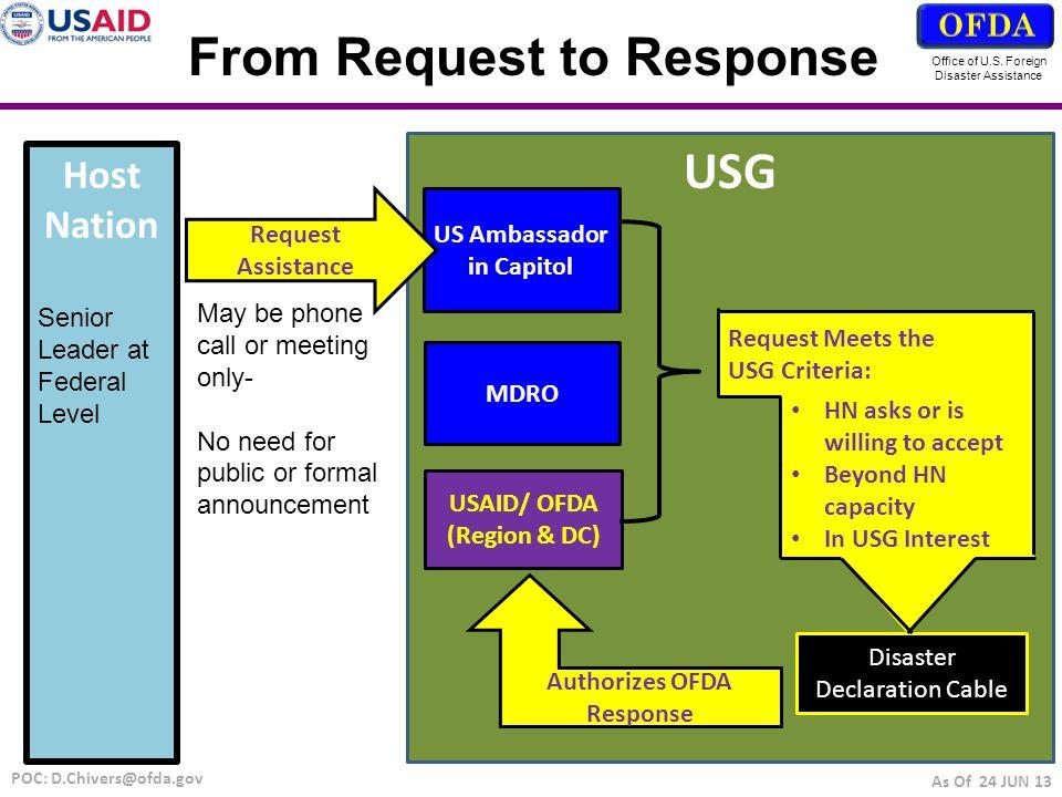 Response Options Office of U.S.