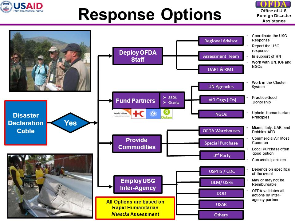 Response Options Office of U.S. Foreign Disaster Assistance Deploy OFDA Staff Fund Partners Regional Advisor Assessment Team DART & RMT UN Agencies In