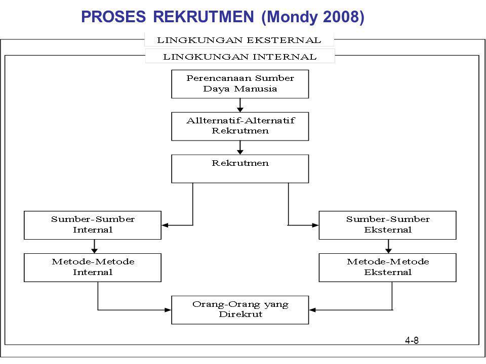 4-8 PROSES REKRUTMEN (Mondy 2008)