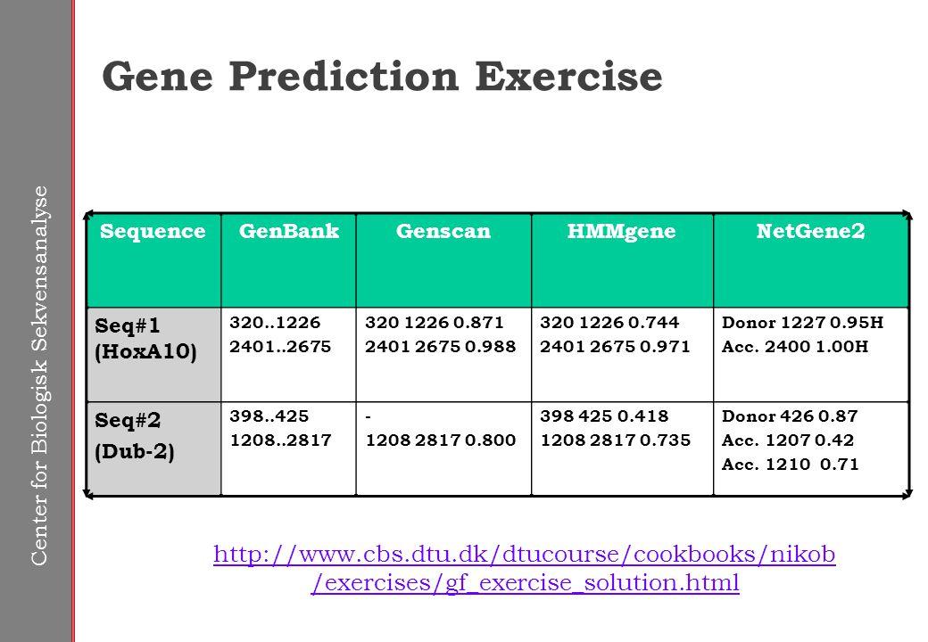 Gene Prediction Exercise SequenceGenBankGenscanHMMgeneNetGene2 Seq#1 (HoxA10) 320..1226 2401..2675 320 1226 0.871 2401 2675 0.988 320 1226 0.744 2401 2675 0.971 Donor 1227 0.95H Acc.