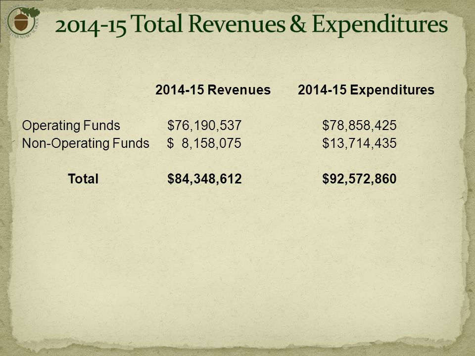 2014-15 Revenues2014-15 Expenditures Operating Funds$76,190,537$78,858,425 Non-Operating Funds $ 8,158,075 $13,714,435 Total$84,348,612$92,572,860