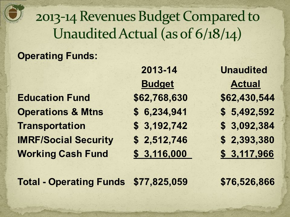Operating Funds: 2013-14Unaudited Budget Actual Education Fund $62,768,630$62,430,544 Operations & Mtns $ 6,234,941 $ 5,492,592 Transportation $ 3,192,742 $ 3,092,384 IMRF/Social Security $ 2,512,746 $ 2,393,380 Working Cash Fund $ 3,116,000 $ 3,117,966 Total - Operating Funds $77,825,059 $76,526,866