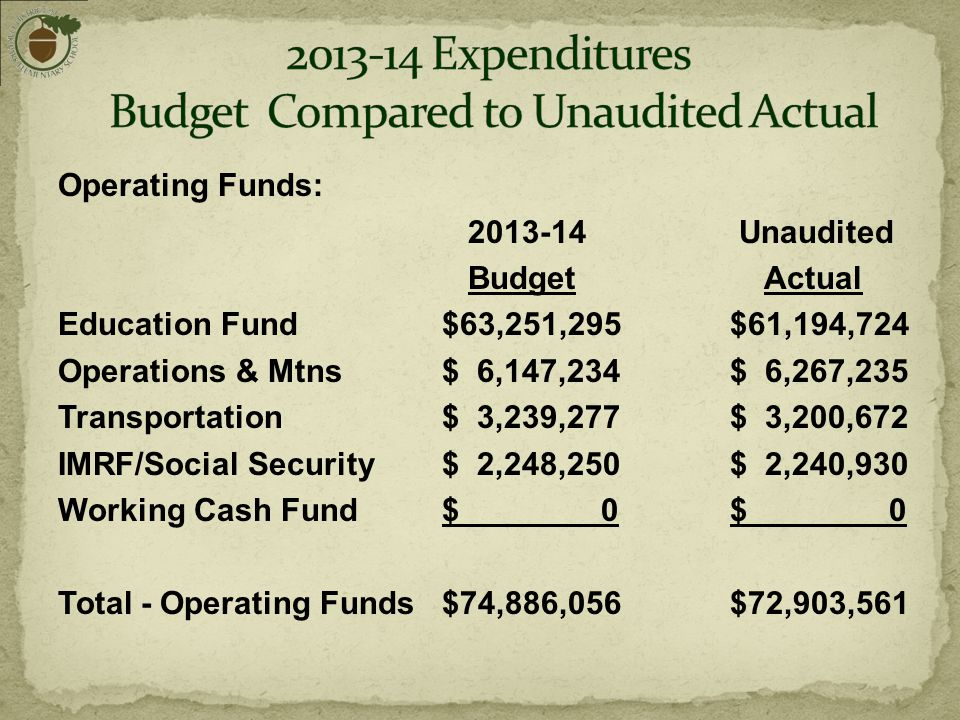 Operating Funds: 2013-14 Unaudited Budget Actual Education Fund $63,251,295$61,194,724 Operations & Mtns $ 6,147,234$ 6,267,235 Transportation $ 3,239,277$ 3,200,672 IMRF/Social Security $ 2,248,250 $ 2,240,930 Working Cash Fund $ 0$ 0 Total - Operating Funds $74,886,056$72,903,561